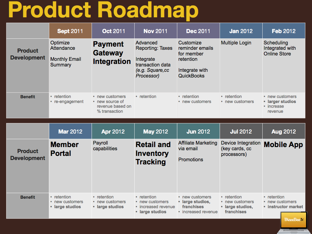 Product Roadmap Create One When Youre Unsure Where To Go Next - Lean roadmap template