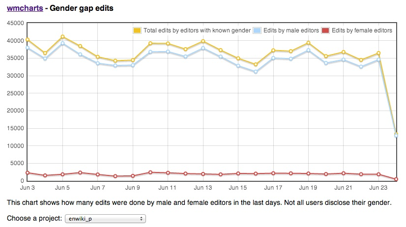 Chart showing gender gap in Wikipedia edits during June